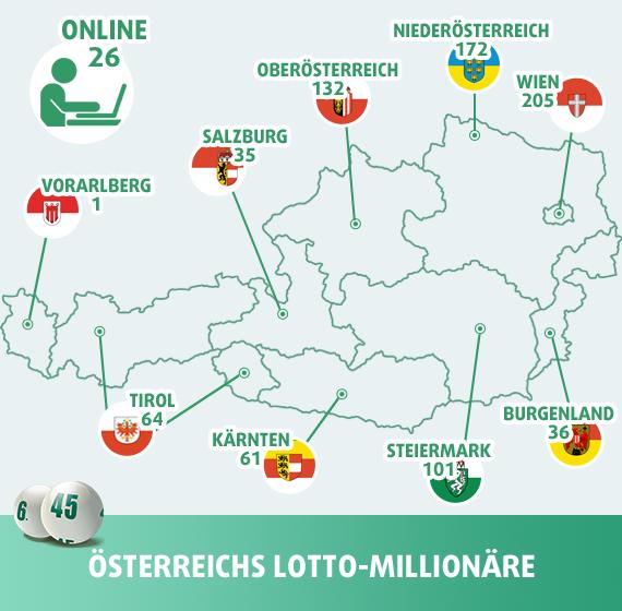 Österreichs Lotto-Millionäre
